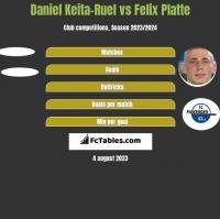 Daniel Keita-Ruel vs Felix Platte h2h player stats