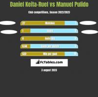Daniel Keita-Ruel vs Manuel Pulido h2h player stats