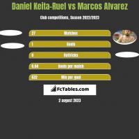 Daniel Keita-Ruel vs Marcos Alvarez h2h player stats