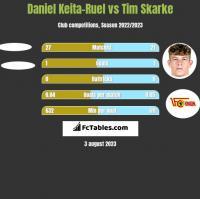 Daniel Keita-Ruel vs Tim Skarke h2h player stats