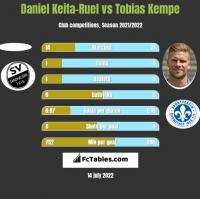 Daniel Keita-Ruel vs Tobias Kempe h2h player stats