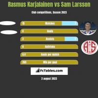 Rasmus Karjalainen vs Sam Larsson h2h player stats