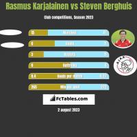 Rasmus Karjalainen vs Steven Berghuis h2h player stats