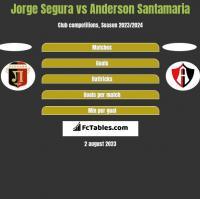Jorge Segura vs Anderson Santamaria h2h player stats
