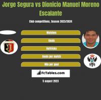 Jorge Segura vs Dionicio Manuel Moreno Escalante h2h player stats