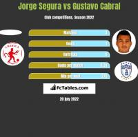 Jorge Segura vs Gustavo Cabral h2h player stats