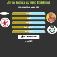 Jorge Segura vs Hugo Rodriguez h2h player stats