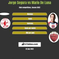 Jorge Segura vs Mario De Luna h2h player stats