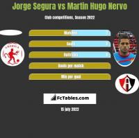 Jorge Segura vs Martin Hugo Nervo h2h player stats