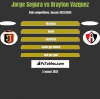 Jorge Segura vs Brayton Vazquez h2h player stats