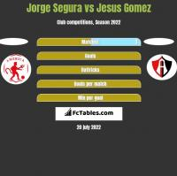 Jorge Segura vs Jesus Gomez h2h player stats