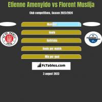Etienne Amenyido vs Florent Muslija h2h player stats
