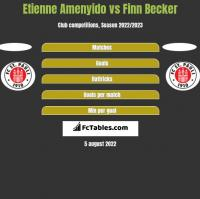 Etienne Amenyido vs Finn Becker h2h player stats