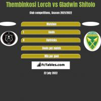 Thembinkosi Lorch vs Gladwin Shitolo h2h player stats
