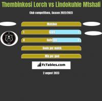 Thembinkosi Lorch vs Lindokuhle Mtshali h2h player stats