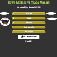 Sizwe Mdlinzo vs Thabo Mosadi h2h player stats