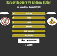 Harvey Rodgers vs Andrew Butler h2h player stats