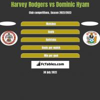 Harvey Rodgers vs Dominic Hyam h2h player stats