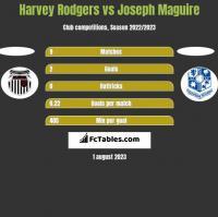Harvey Rodgers vs Joseph Maguire h2h player stats