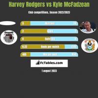 Harvey Rodgers vs Kyle McFadzean h2h player stats