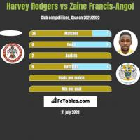 Harvey Rodgers vs Zaine Francis-Angol h2h player stats