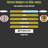 Harvey Rodgers vs Alfie Jones h2h player stats