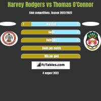 Harvey Rodgers vs Thomas O'Connor h2h player stats