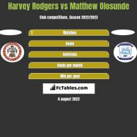 Harvey Rodgers vs Matthew Olosunde h2h player stats