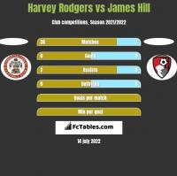 Harvey Rodgers vs James Hill h2h player stats