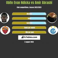 Obite Evan Ndicka vs Amir Abrashi h2h player stats