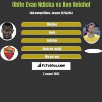 Obite Evan Ndicka vs Ken Reichel h2h player stats