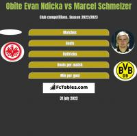 Obite Evan Ndicka vs Marcel Schmelzer h2h player stats