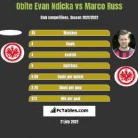 Obite Evan Ndicka vs Marco Russ h2h player stats