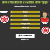 Obite Evan Ndicka vs Martin Hinteregger h2h player stats