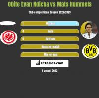 Obite Evan Ndicka vs Mats Hummels h2h player stats