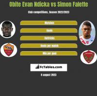 Obite Evan Ndicka vs Simon Falette h2h player stats