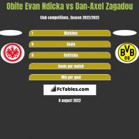 Obite Evan Ndicka vs Dan-Axel Zagadou h2h player stats