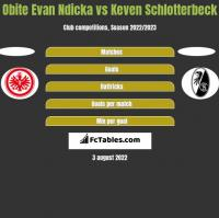 Obite Evan Ndicka vs Keven Schlotterbeck h2h player stats