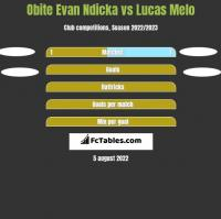 Obite Evan Ndicka vs Lucas Melo h2h player stats