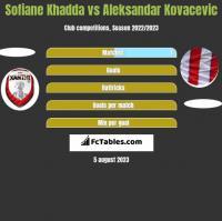 Sofiane Khadda vs Aleksandar Kovacevic h2h player stats