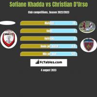 Sofiane Khadda vs Christian D'Urso h2h player stats
