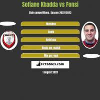 Sofiane Khadda vs Fonsi h2h player stats