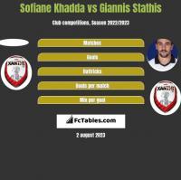 Sofiane Khadda vs Giannis Stathis h2h player stats