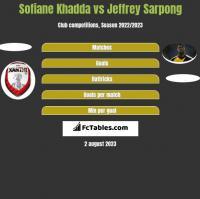 Sofiane Khadda vs Jeffrey Sarpong h2h player stats