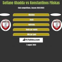 Sofiane Khadda vs Konstantinos Fliskas h2h player stats