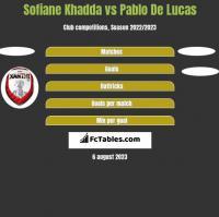 Sofiane Khadda vs Pablo De Lucas h2h player stats