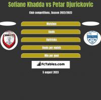 Sofiane Khadda vs Petar Djurickovic h2h player stats
