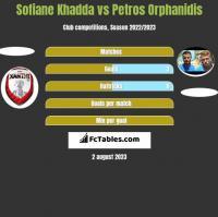 Sofiane Khadda vs Petros Orphanidis h2h player stats