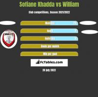 Sofiane Khadda vs William h2h player stats