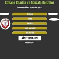 Sofiane Khadda vs Gonzalo Gonzalez h2h player stats